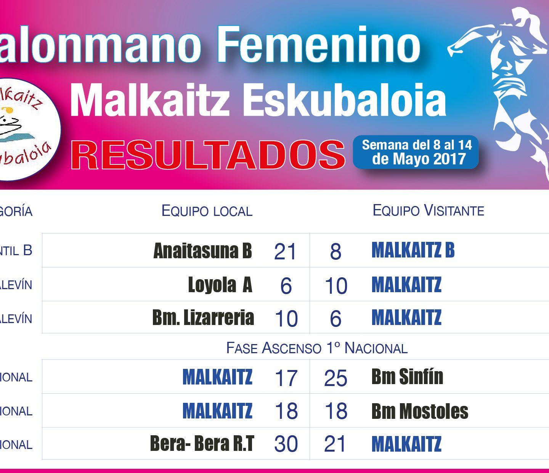 Resultados 13 de Mayo
