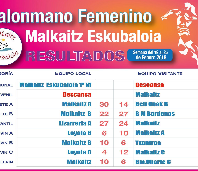Resultados 24 Febrero