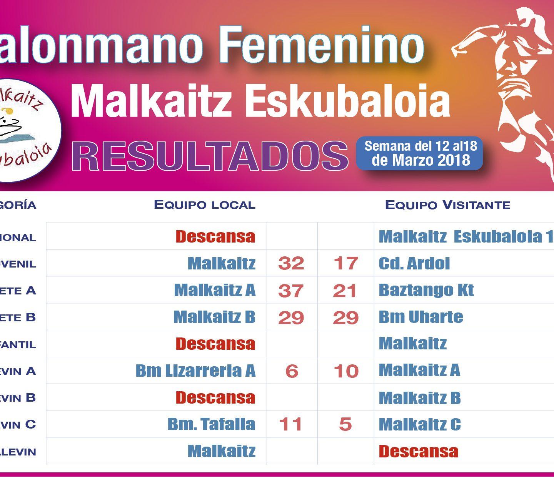 Resultados 17 Marzo