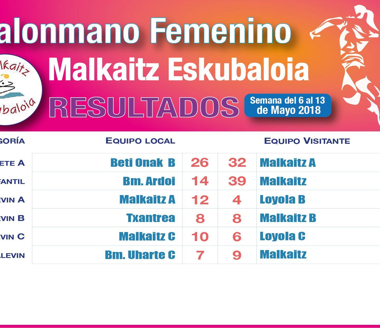 Resultados 12 Mayo