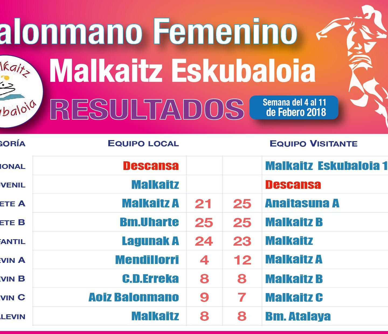 Resultados 10 Febrero