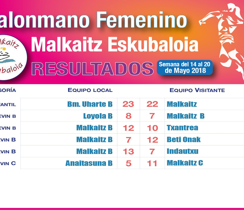 Resultados 19 Mayo